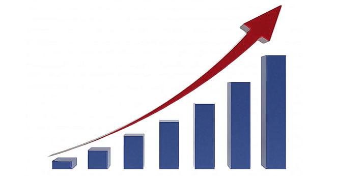 Ekonomik güven endeksi yüzde 4,4 arttı